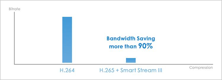 h265-smart-stream-iii-ultra-low-bandwidth